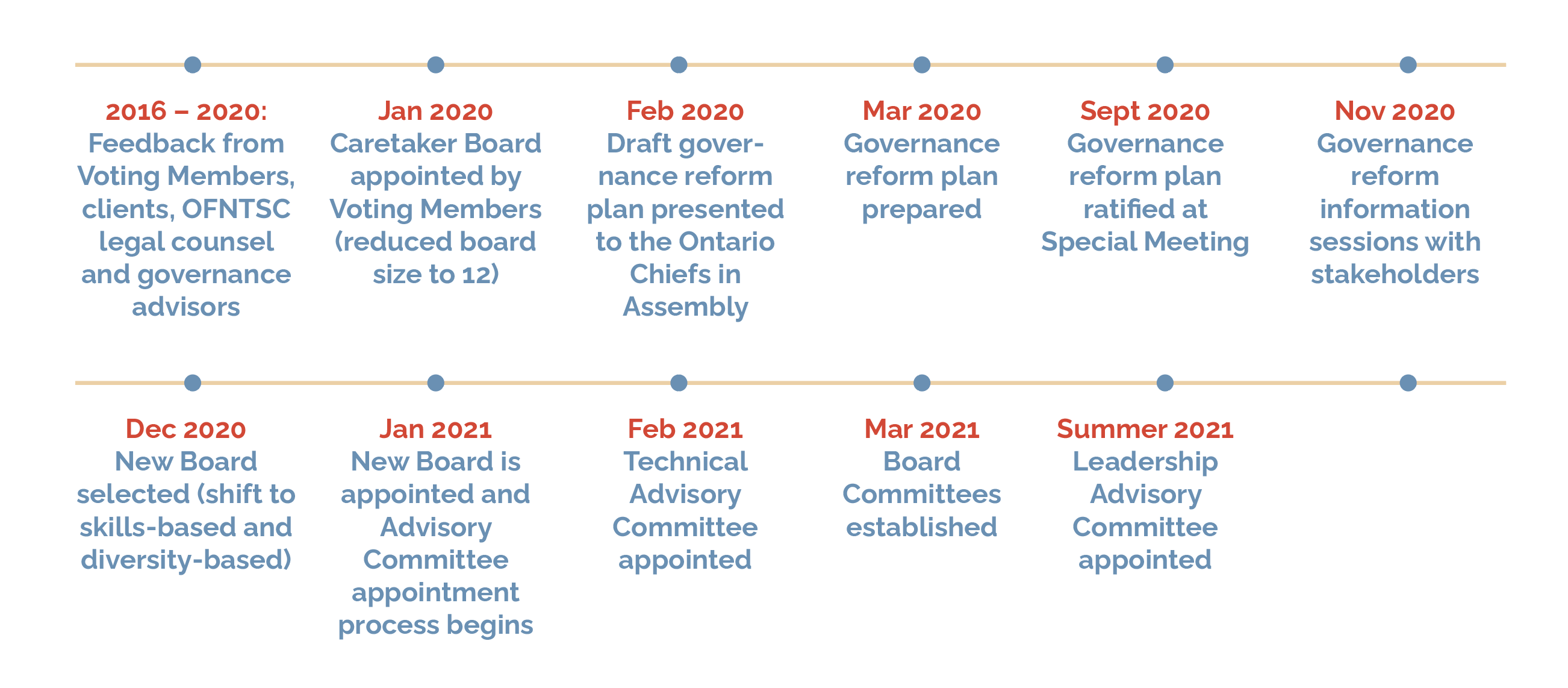This graphic shows the timeline of OFNTSC's governance changes since 2016