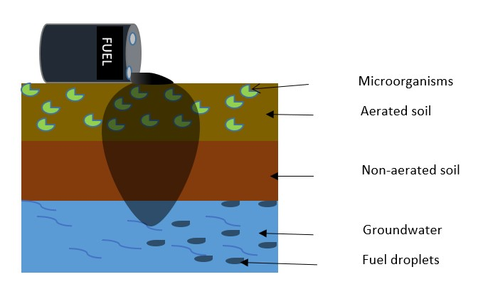 A diagram of how fuel seeps into the ground, showing a cross section of the different layers going all the way down to groundwater.